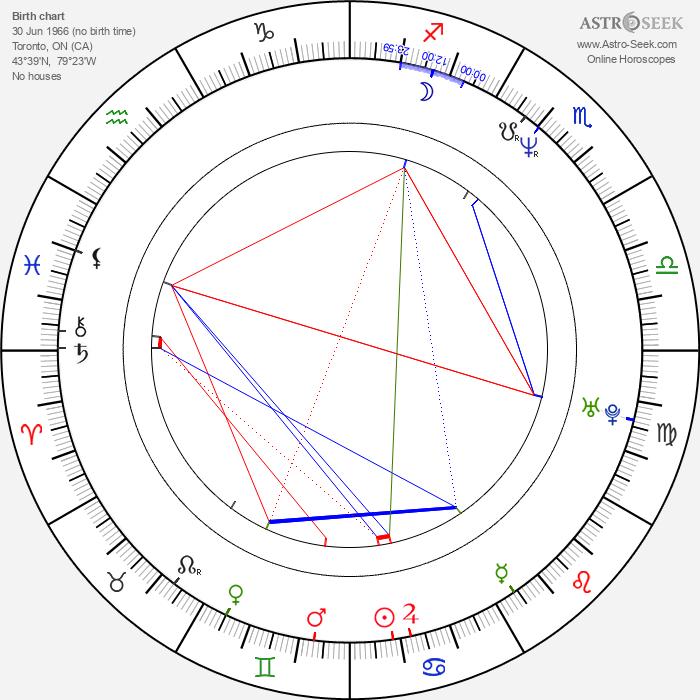 Peter Outerbridge - Astrology Natal Birth Chart