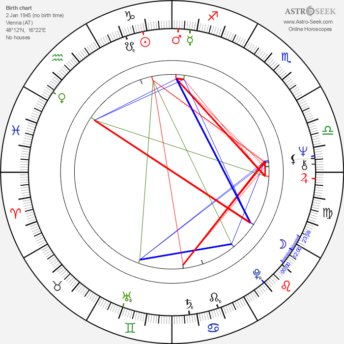 Peter Patzak - Astrology Natal Birth Chart