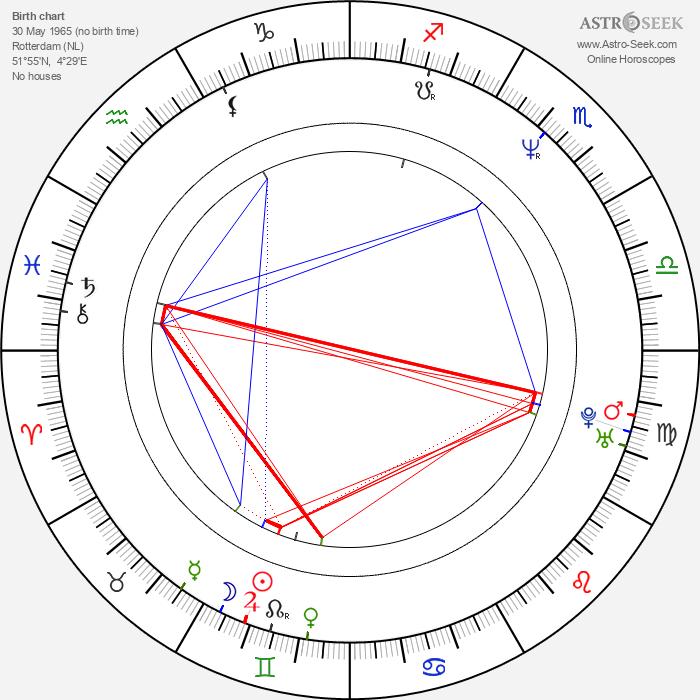 Peter Paul Muller - Astrology Natal Birth Chart