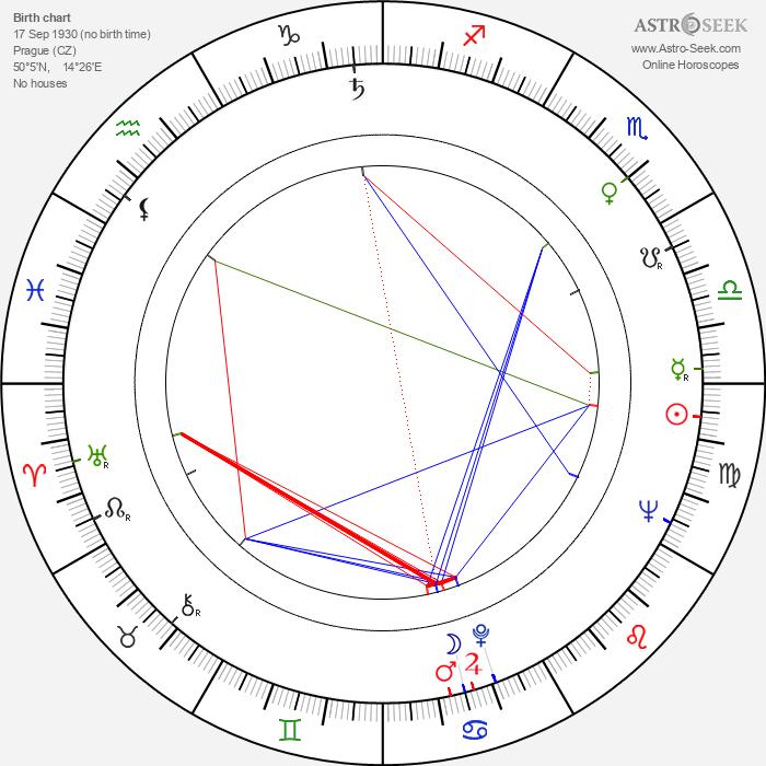 Peter Puluj - Astrology Natal Birth Chart