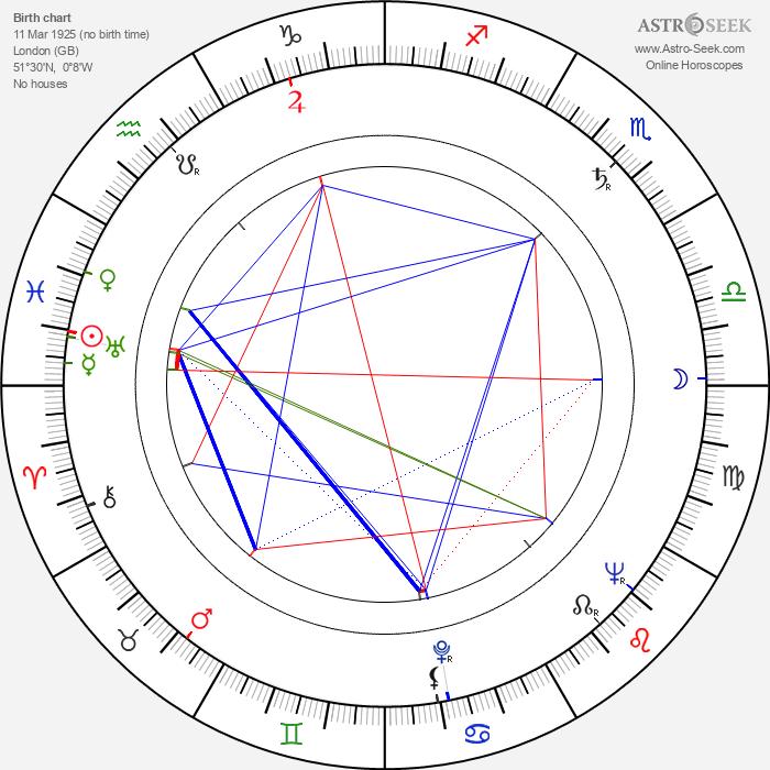 Peter R. Hunt - Astrology Natal Birth Chart