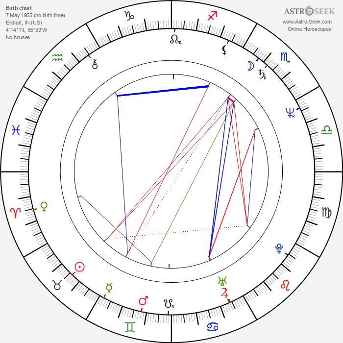 Peter Reckell - Astrology Natal Birth Chart