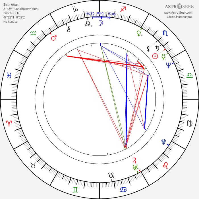 Peter Reichenbach - Astrology Natal Birth Chart