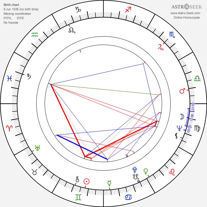 Peter Renaday - Astrology Natal Birth Chart