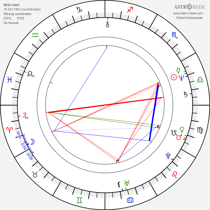 Peter Richardson - Astrology Natal Birth Chart