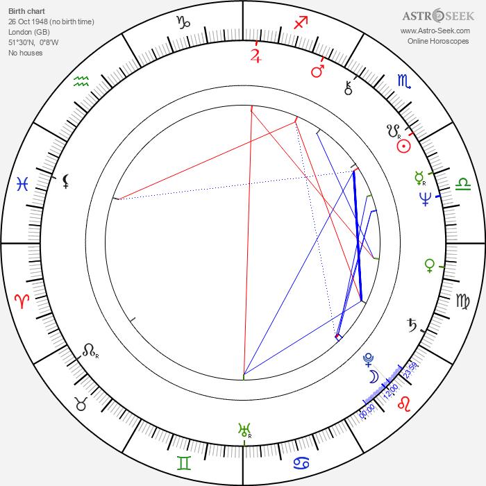 Peter Rnic - Astrology Natal Birth Chart