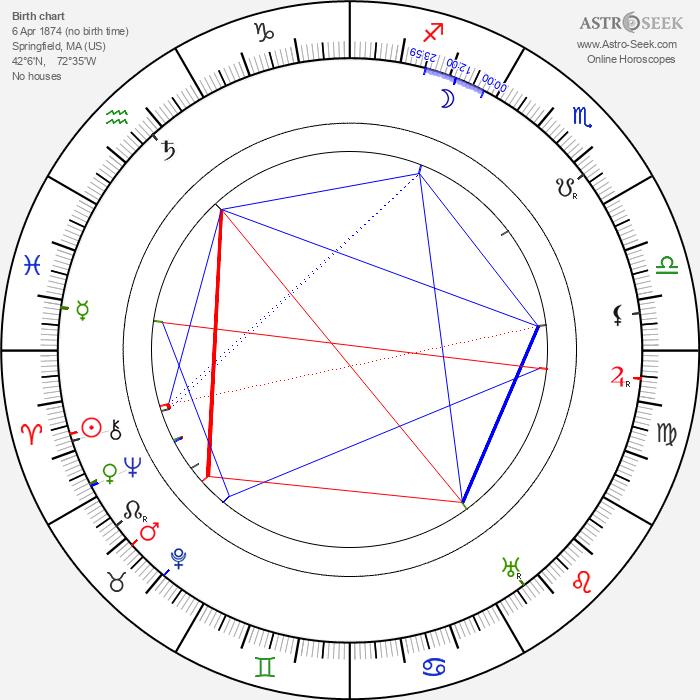 Peter Robinson - Astrology Natal Birth Chart