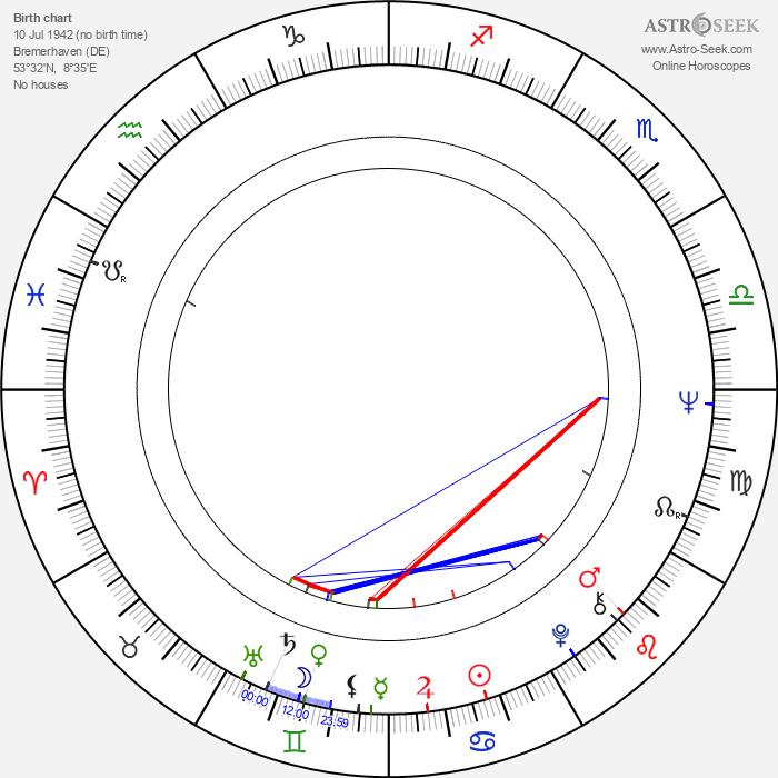 Peter Rühring - Astrology Natal Birth Chart