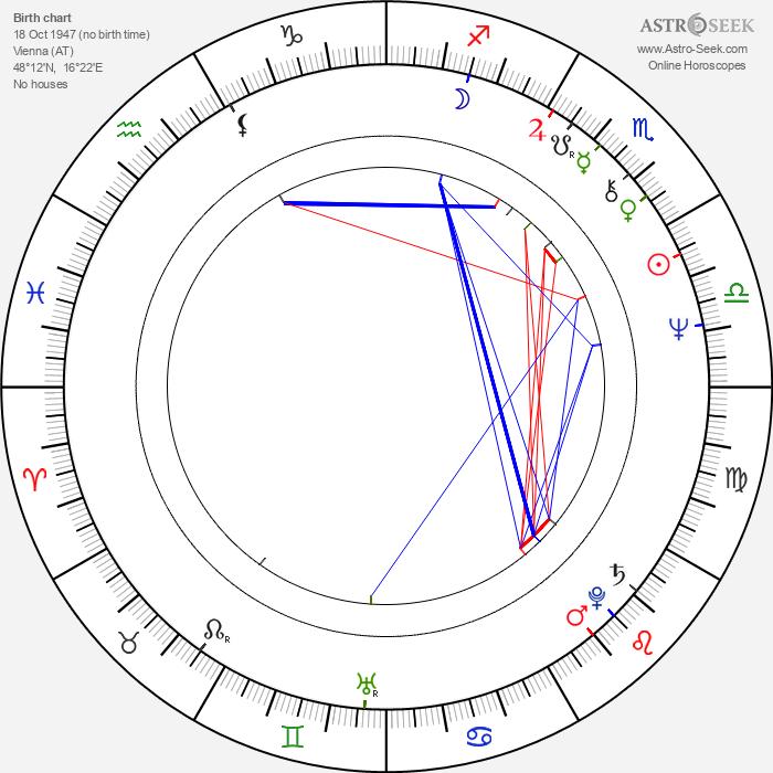 Peter Sämann - Astrology Natal Birth Chart