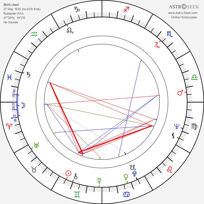 Peter Sasdy - Astrology Natal Birth Chart