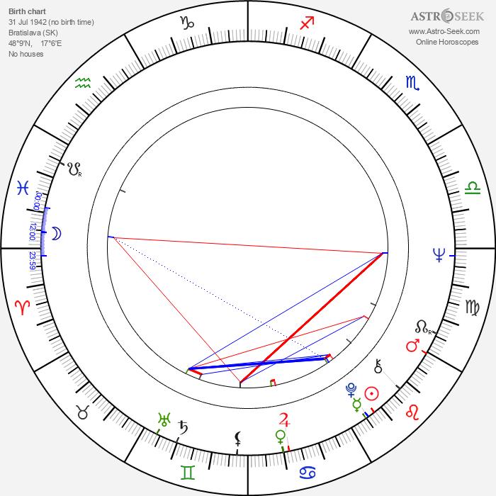 Peter Scherhaufer - Astrology Natal Birth Chart