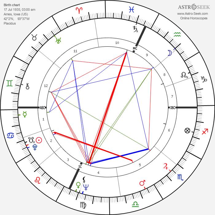 Peter Schickele - Astrology Natal Birth Chart