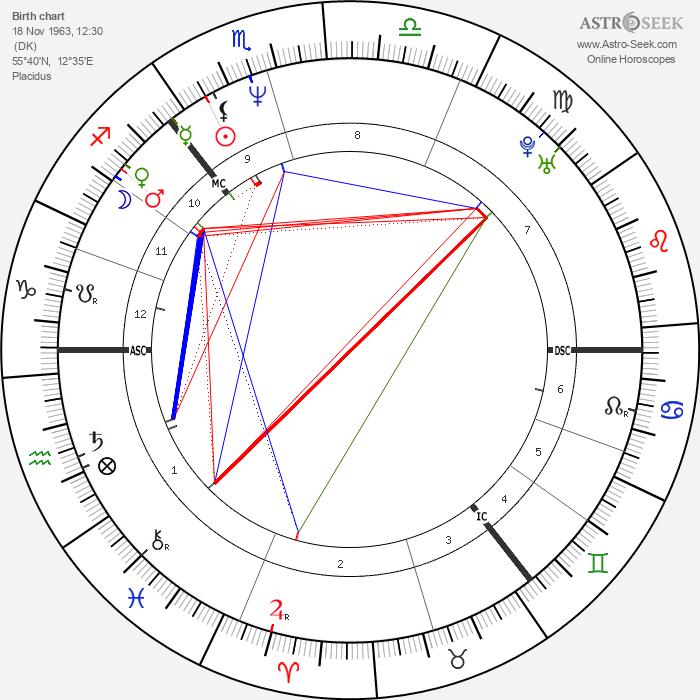 Peter Schmeichel - Astrology Natal Birth Chart