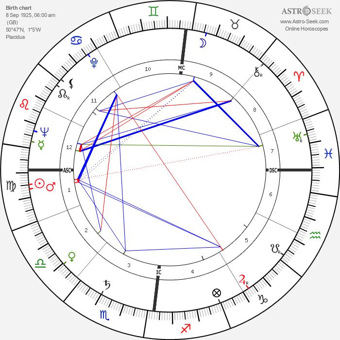 Peter Sellers - Astrology Natal Birth Chart