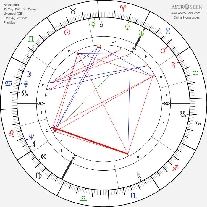 Peter Shaffer - Astrology Natal Birth Chart