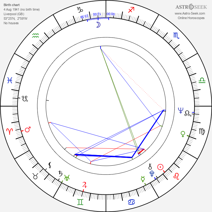 Peter Shotton - Astrology Natal Birth Chart