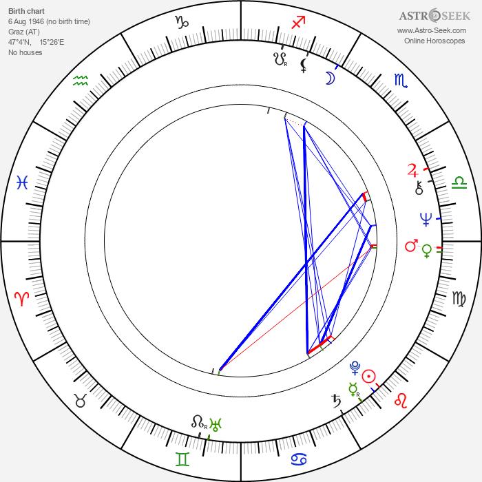 Peter Simonischek - Astrology Natal Birth Chart