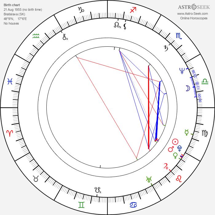 Peter Šimun - Astrology Natal Birth Chart