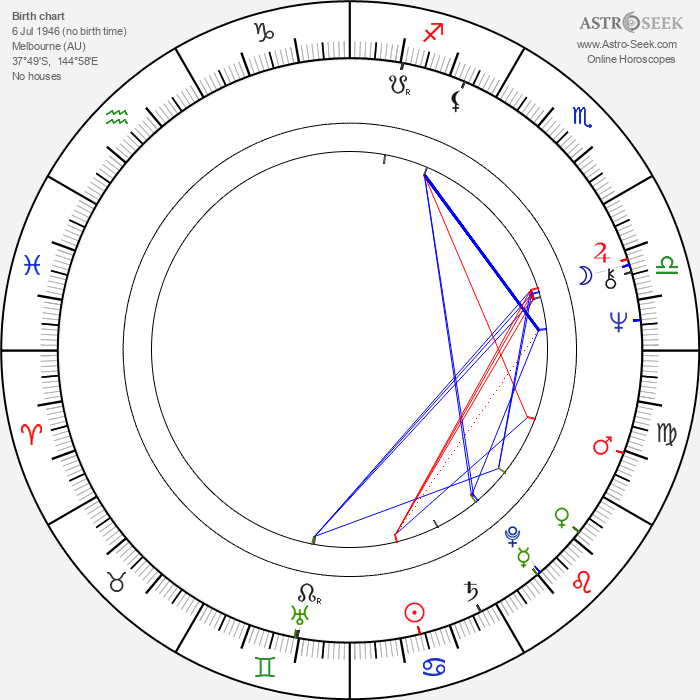 Peter Singer - Astrology Natal Birth Chart