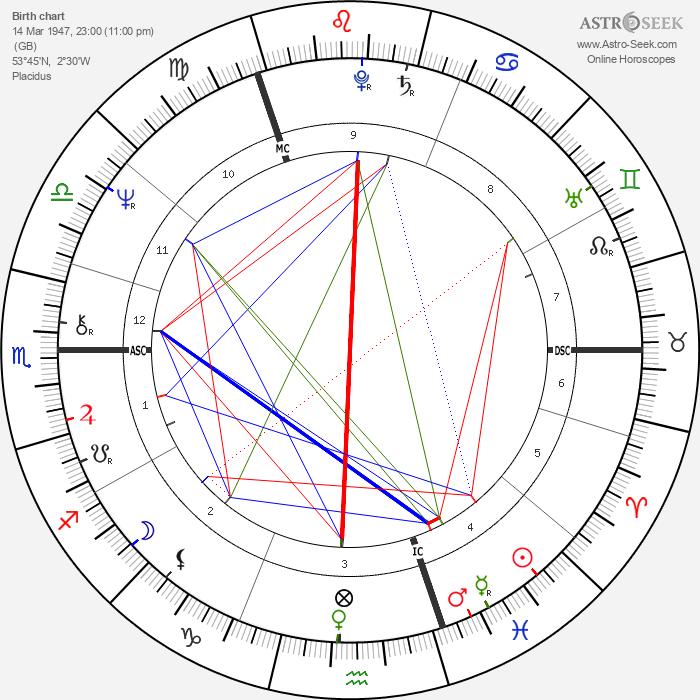 Peter Skellern - Astrology Natal Birth Chart