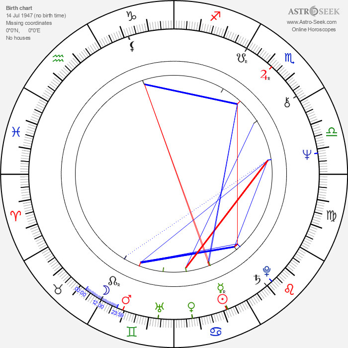 Peter Staník - Astrology Natal Birth Chart