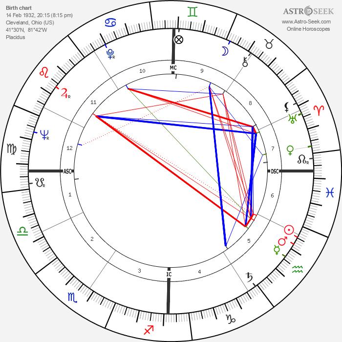 Peter Steele Blair - Astrology Natal Birth Chart