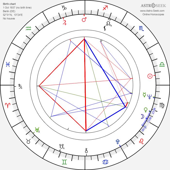 Peter Stein - Astrology Natal Birth Chart