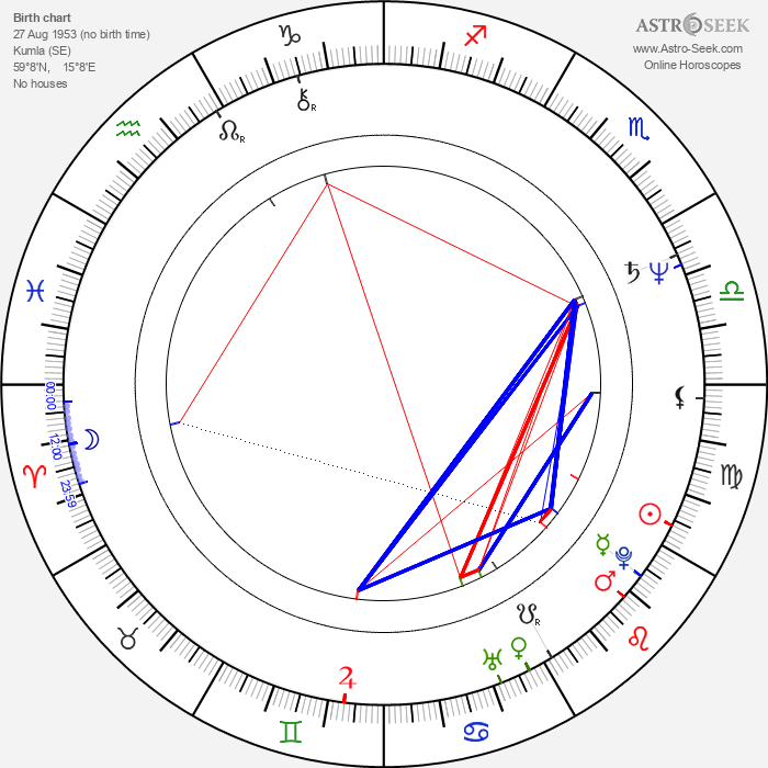 Peter Stormare - Astrology Natal Birth Chart