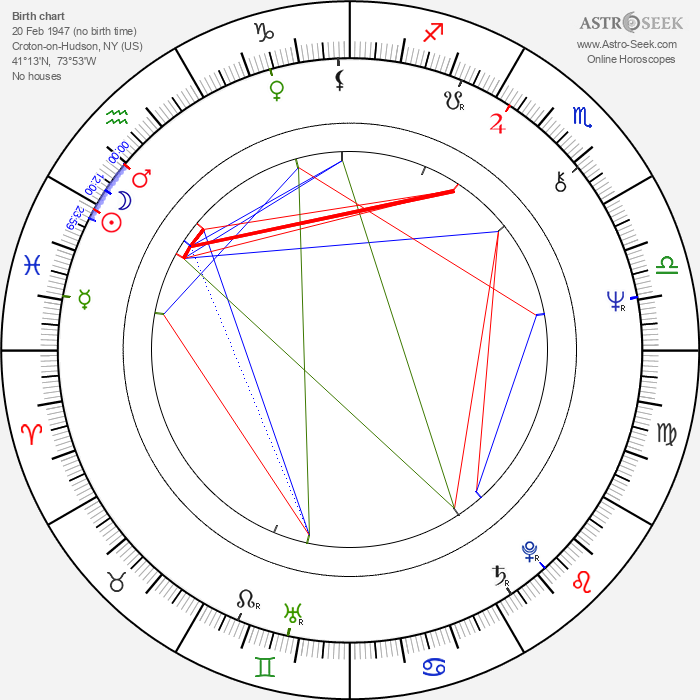 Peter Strauss - Astrology Natal Birth Chart