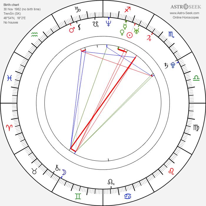 Peter Strenáčik - Astrology Natal Birth Chart