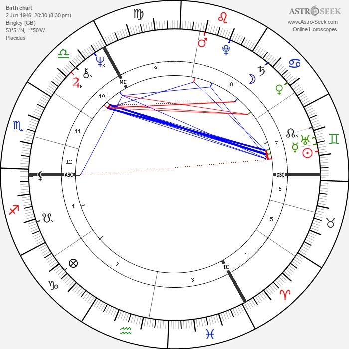 Peter Sutcliffe - Astrology Natal Birth Chart