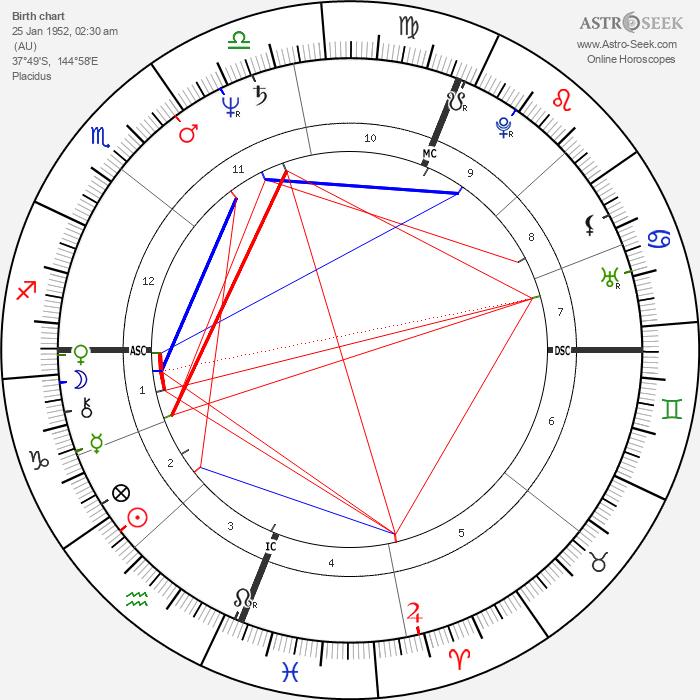 Peter Tatchell - Astrology Natal Birth Chart