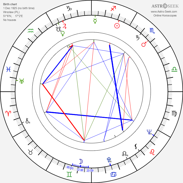Peter Thomas - Astrology Natal Birth Chart