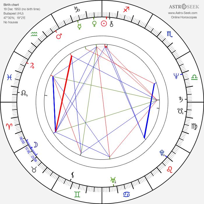Péter Tímár - Astrology Natal Birth Chart