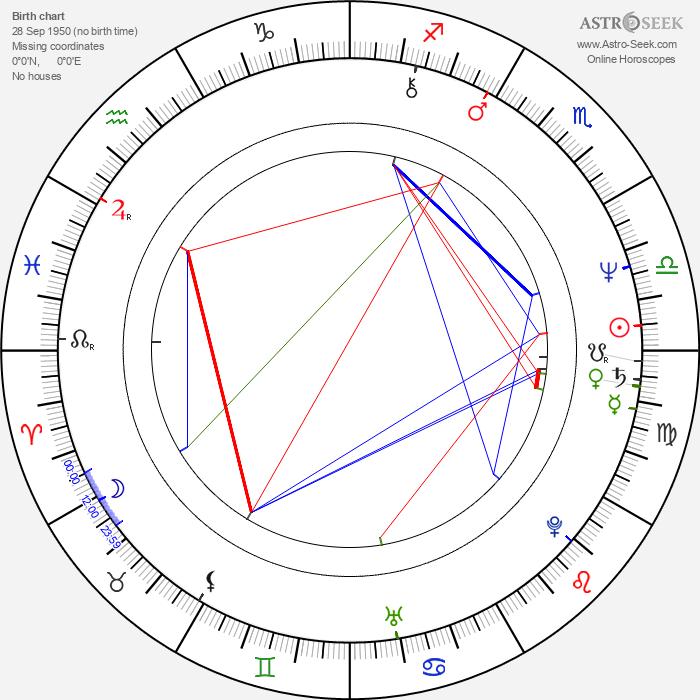 Peter Timm - Astrology Natal Birth Chart