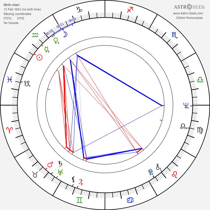 Peter Tork - Astrology Natal Birth Chart