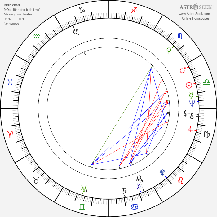Peter Tosh - Astrology Natal Birth Chart