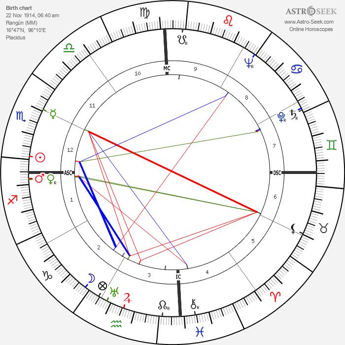 Peter Townsend - Astrology Natal Birth Chart