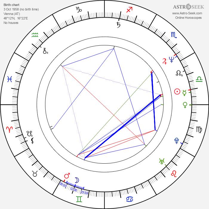 Peter Tscherkassky - Astrology Natal Birth Chart