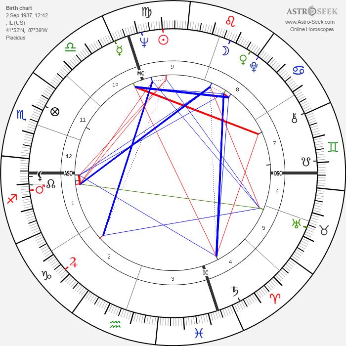 Peter Ueberroth - Astrology Natal Birth Chart