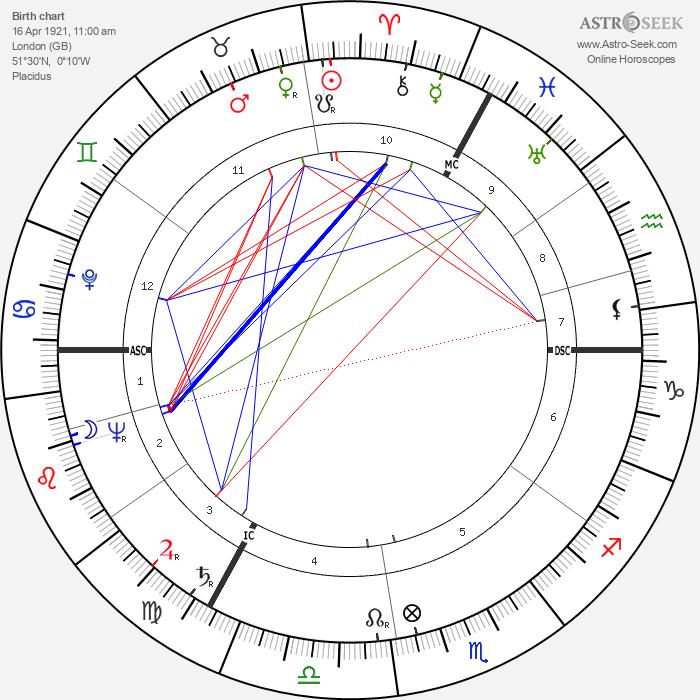 Peter Ustinov - Astrology Natal Birth Chart