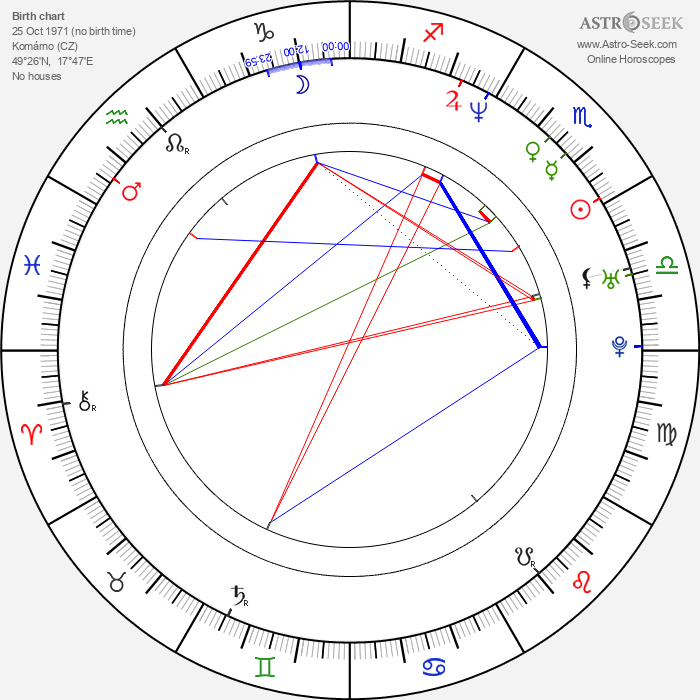 Peter Varga - Astrology Natal Birth Chart