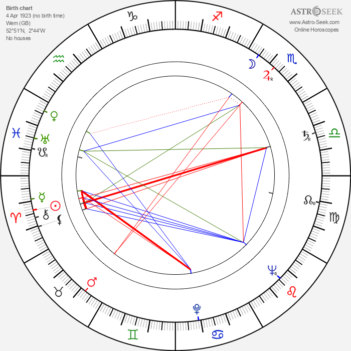 Peter Vaughan - Astrology Natal Birth Chart
