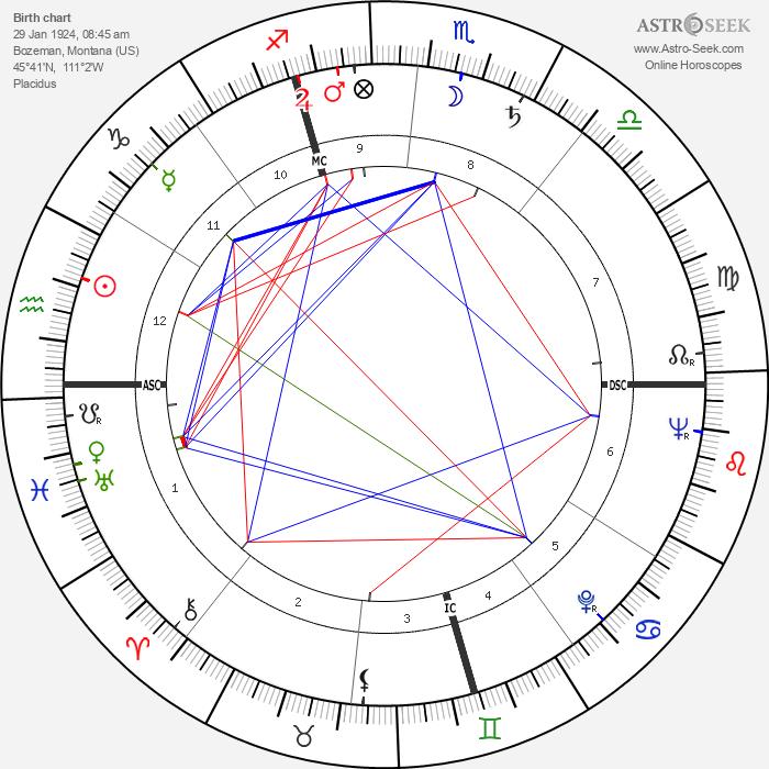 Peter Voulkos - Astrology Natal Birth Chart