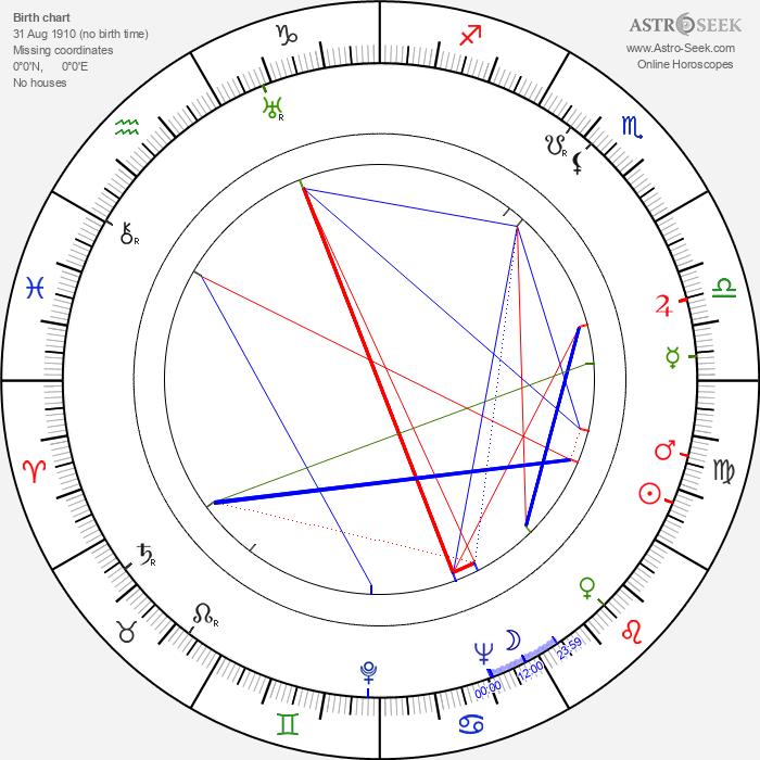 Peter W. Staub - Astrology Natal Birth Chart