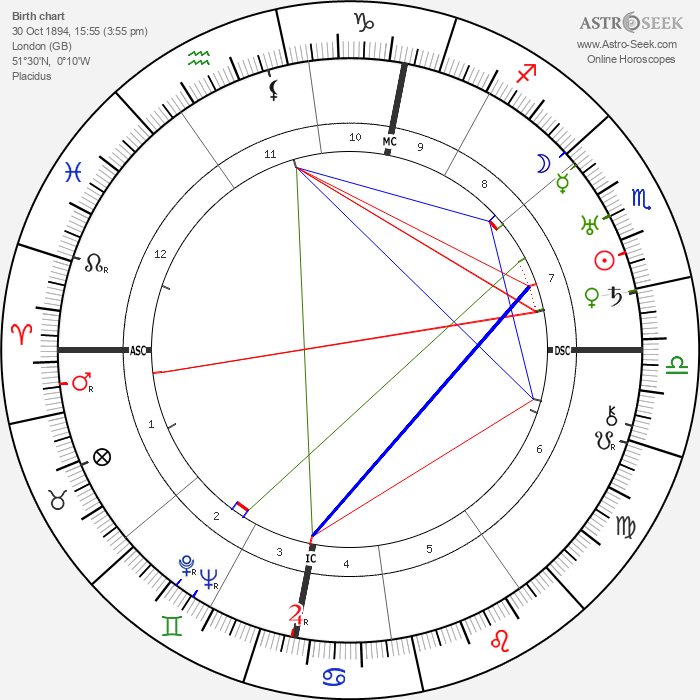 Peter Warlock - Astrology Natal Birth Chart
