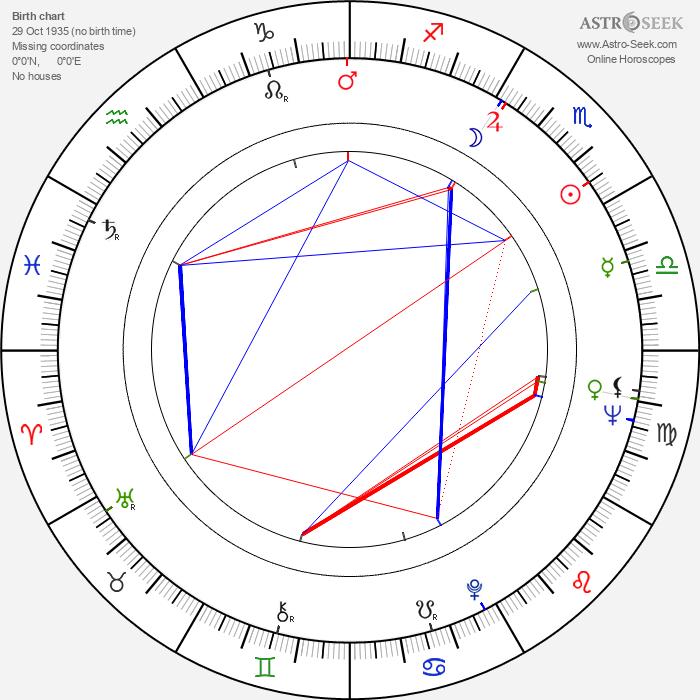 Peter Watkins - Astrology Natal Birth Chart