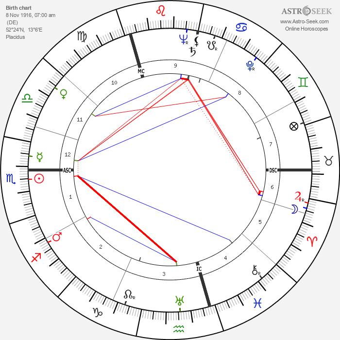 Peter Weiss - Astrology Natal Birth Chart