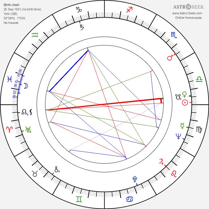 Peter Woodthorpe - Astrology Natal Birth Chart