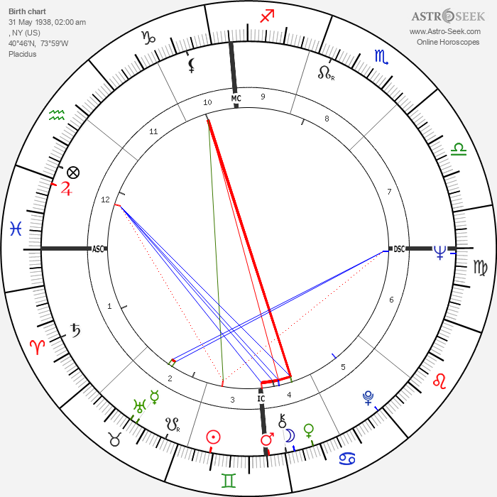 Peter Yarrow - Astrology Natal Birth Chart